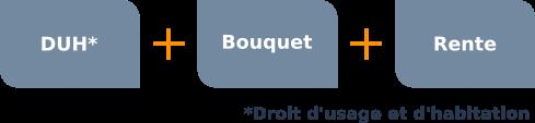Le viager occupé = DUH + bouquet + Rente